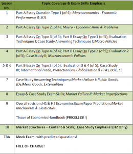 econs intensive revision topics
