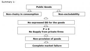 Public Goods - Market Failure | JC Econs Notes Singapore