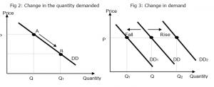 Quantity Demand vs Demand | JC Econs Notes S'pore