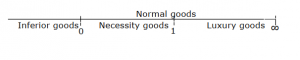 Income Elasticity of Demand YED | JC Econs Tutor Singapore