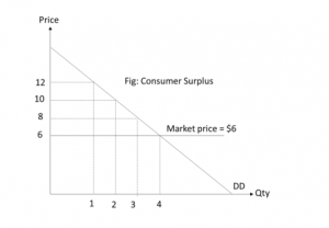 Consumer Surplus | JC Economics Lecture Notes Singapore
