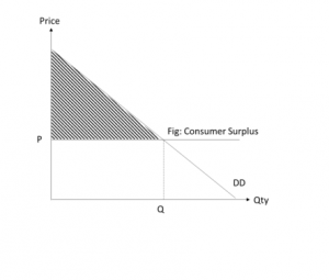 Consumer Surplus | A-Level JC Economics Tutorial Notes S'pore