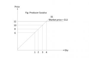 H2 Econs Producer Surplus | JC Economics Lecture Notes SG