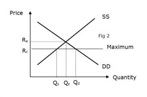 Price Ceiling - Maximum Price | JC Econs Lesson Notes S'pore