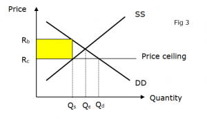 Price Ceiling & Black Markets | A-Level Econs Notes S'pore