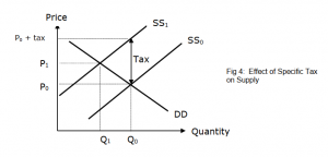 Effect of a Specific Tax on Supply Curve | JC Econs Notes SG