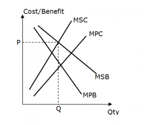 Social Inefficiency = Marginal Social Costs & Benefits | JC Econs Notes SG