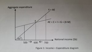 Equilibrium Level of National Income | JC Econs Tuition Singapore