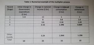 Multiplier Process Explanation | JC Economics Tuition Singapore