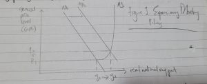 Expansionary Monetary Policy | JC Econs Tutor SG