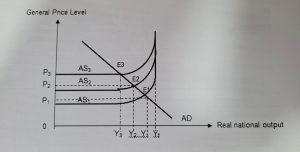 Aggregate Supply (AS) Decreases | JC Econs Tutor Singapore