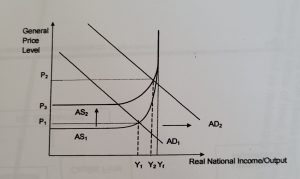 simultaneous shifts AD & AS diagram inflation   JC Econs SG